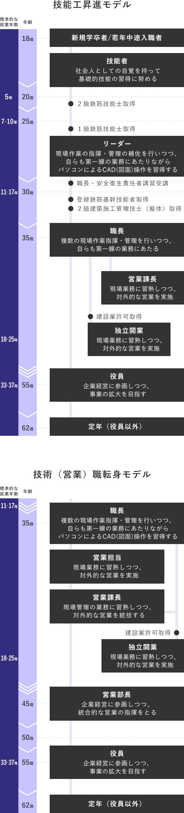 永和産業株式会社のキャリアアップモデル